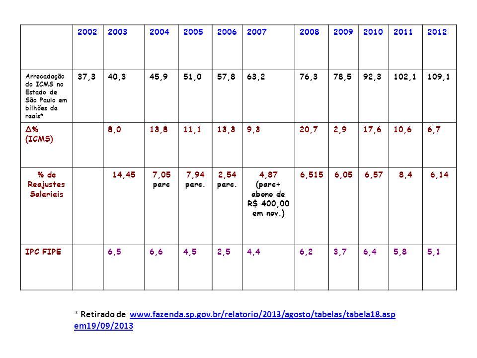 % de Reajustes Salariais 4,87 (parc+ abono de R$ 400,00 em nov.)