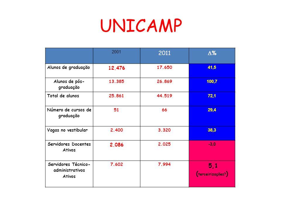 UNICAMP 2011 % 5,1 (terceirizações ) 12.476 2.086 2001