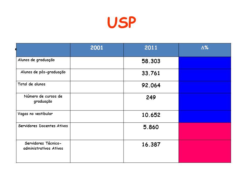 USP 2001. 2011. % Alunos de graduação. 58.303. Alunos de pós-graduação. 33.761. Total de alunos.