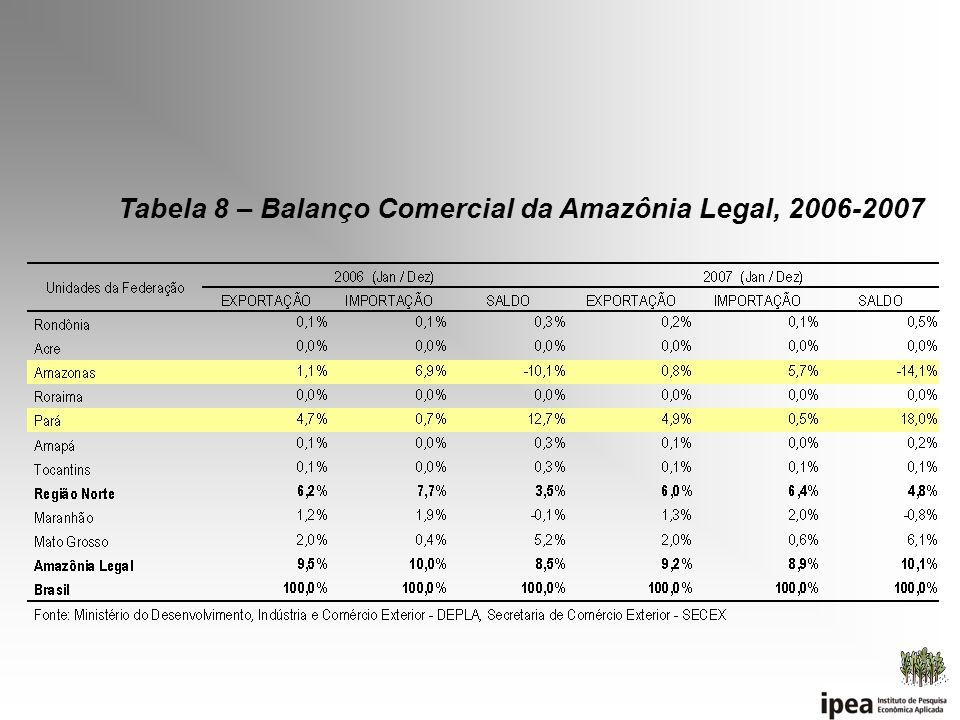 Tabela 8 – Balanço Comercial da Amazônia Legal, 2006-2007