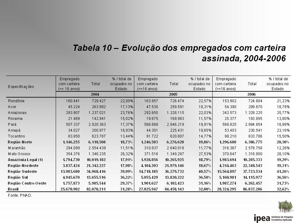Tabela 10 – Evolução dos empregados com carteira assinada, 2004-2006