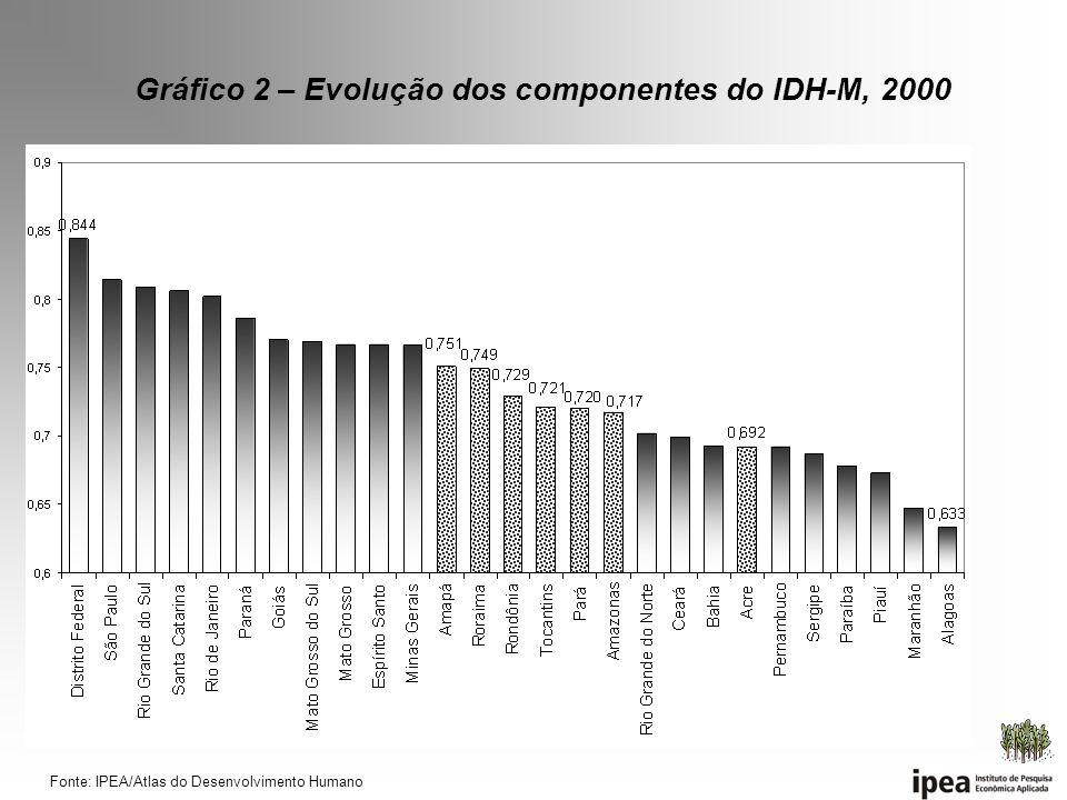 Fonte: IPEA/Atlas do Desenvolvimento Humano