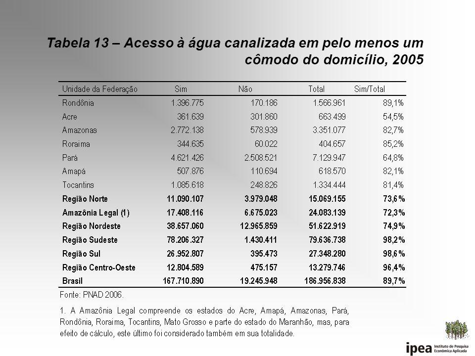 Tabela 13 – Acesso à água canalizada em pelo menos um cômodo do domicílio, 2005