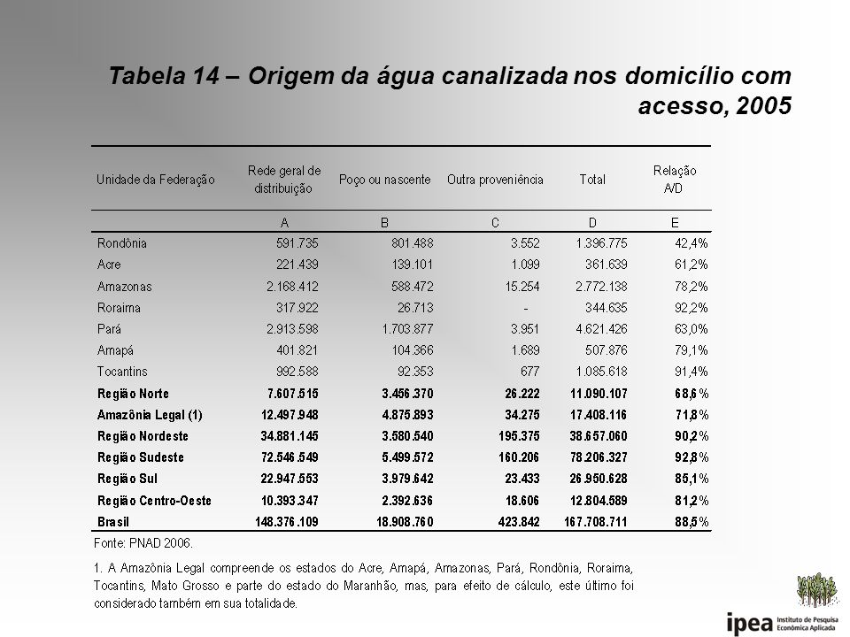 Tabela 14 – Origem da água canalizada nos domicílio com acesso, 2005