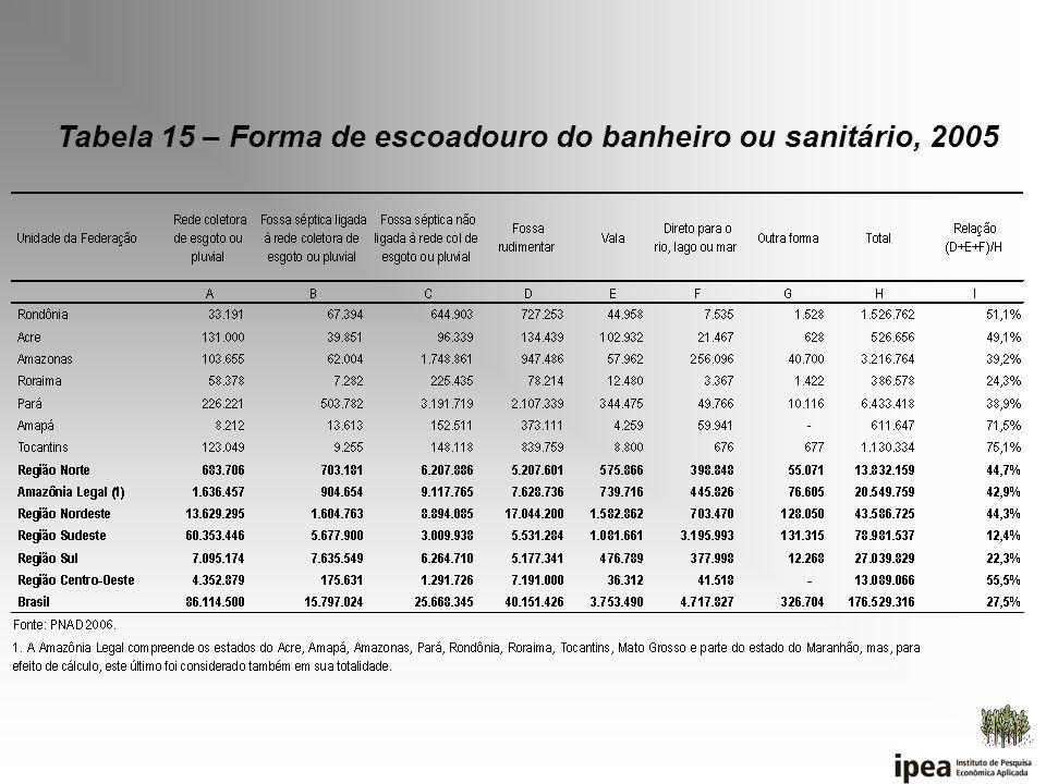 Tabela 15 – Forma de escoadouro do banheiro ou sanitário, 2005