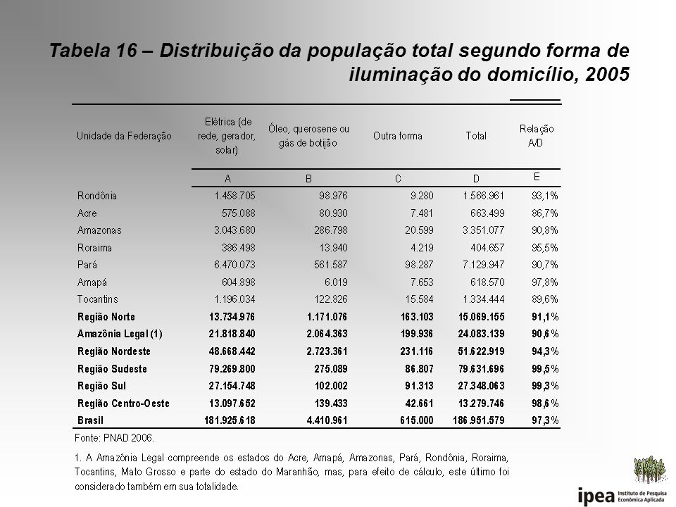Tabela 16 – Distribuição da população total segundo forma de iluminação do domicílio, 2005