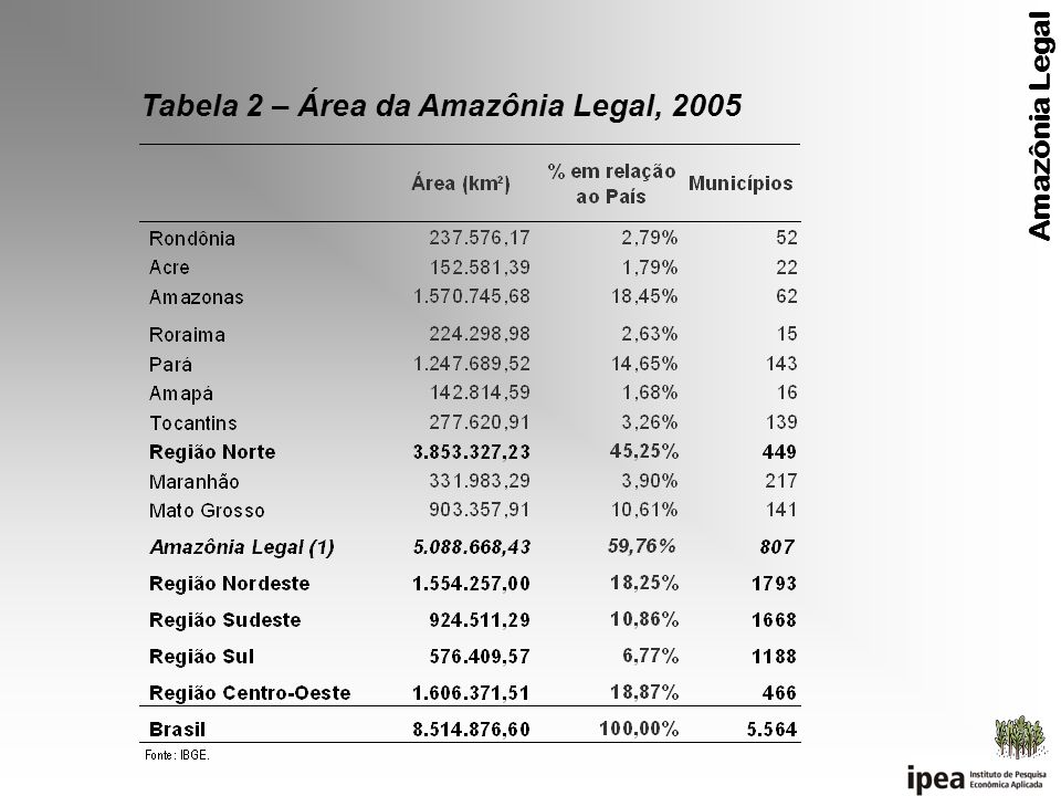 Tabela 2 – Área da Amazônia Legal, 2005