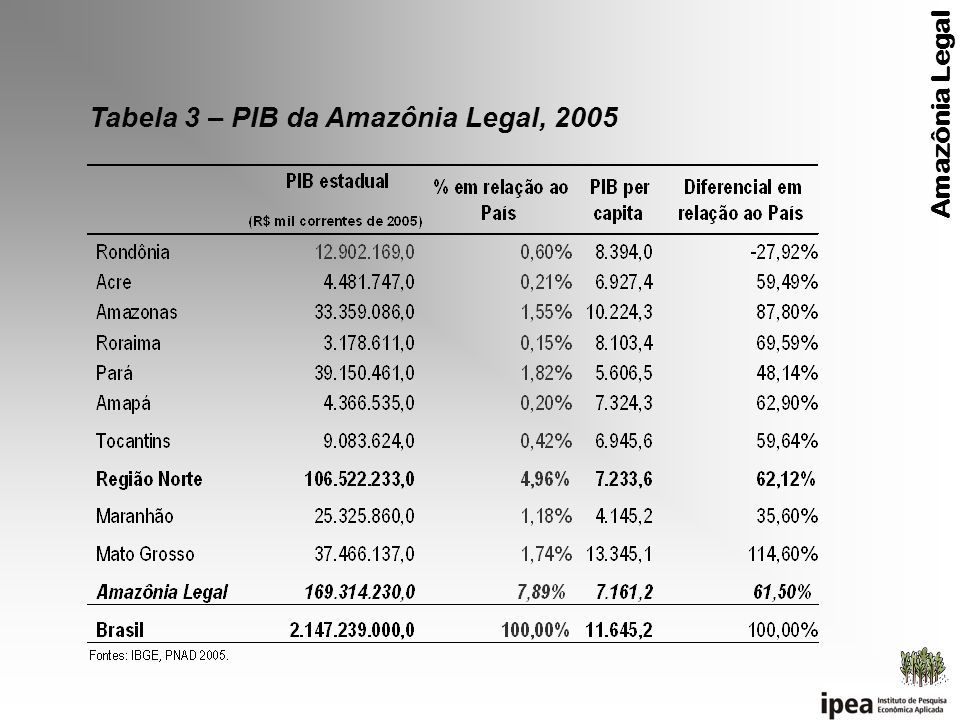 Tabela 3 – PIB da Amazônia Legal, 2005