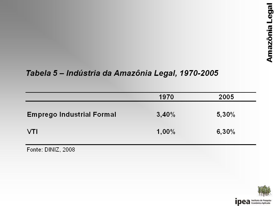 Tabela 5 – Indústria da Amazônia Legal, 1970-2005