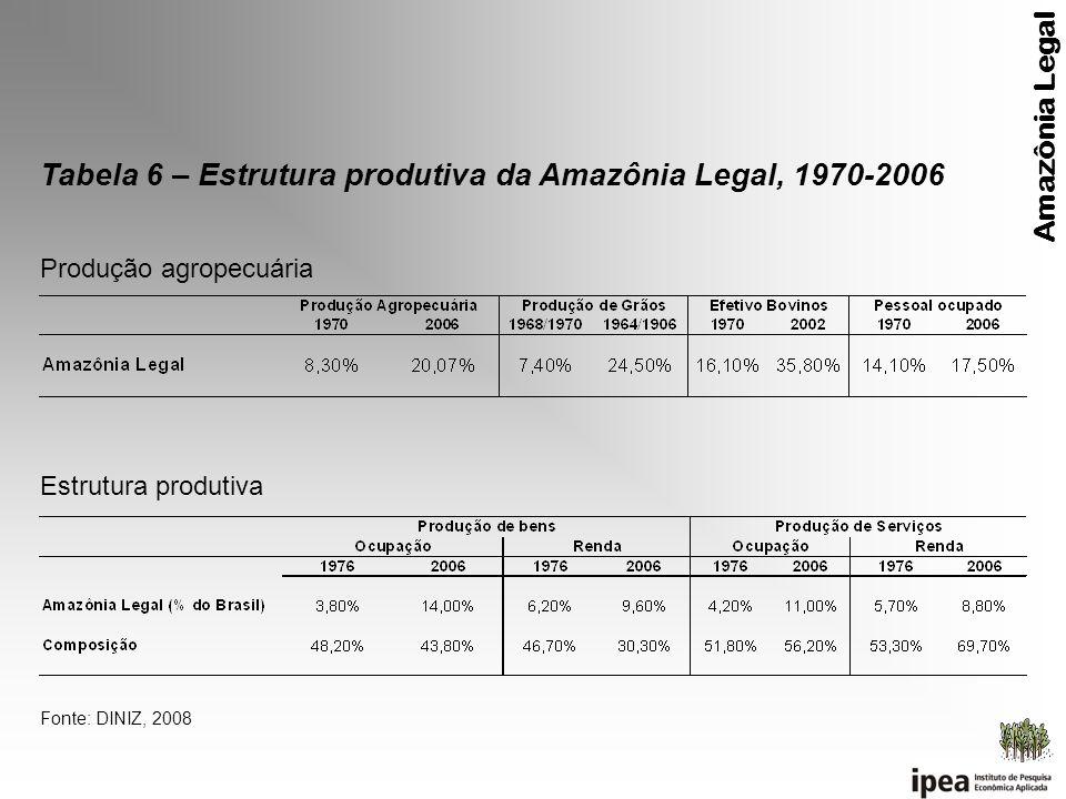 Tabela 6 – Estrutura produtiva da Amazônia Legal, 1970-2006