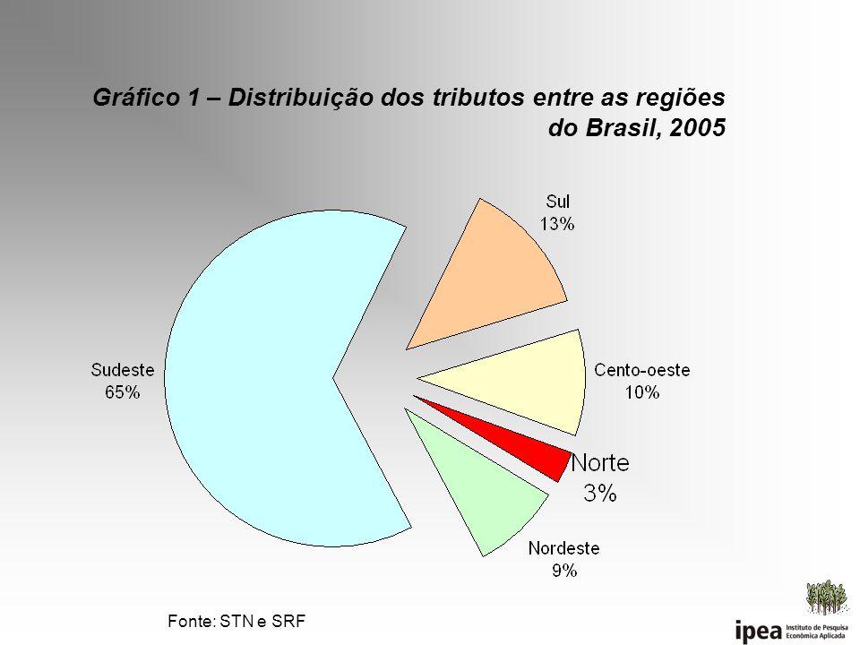 Gráfico 1 – Distribuição dos tributos entre as regiões do Brasil, 2005
