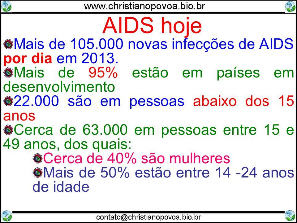 AIDS hoje Mais de 105.000 novas infecções de AIDS por dia em 2013.