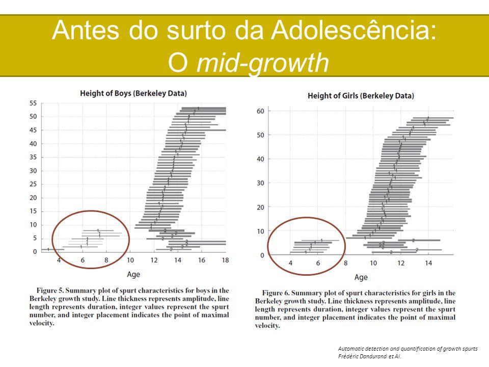 Antes do surto da Adolescência: O mid-growth