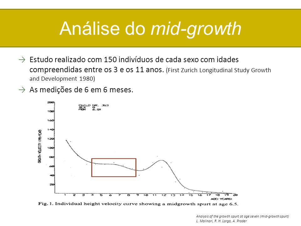 Análise do mid-growth