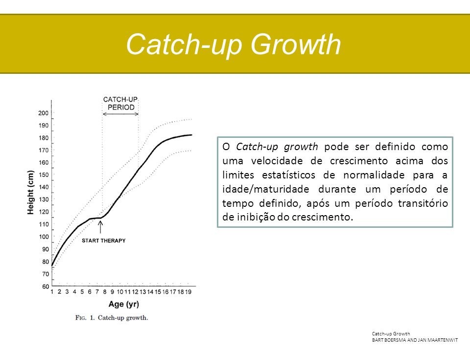 Catch-up Growth