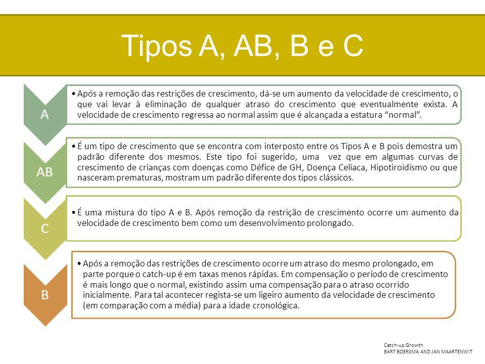 Tipos A, AB, B e C A.
