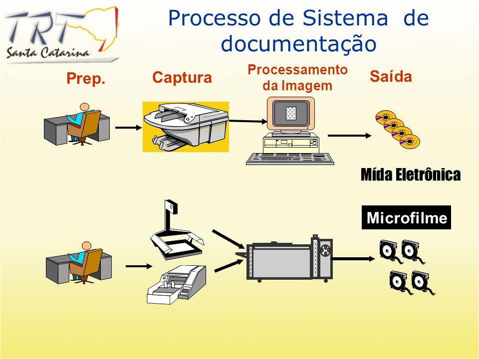 Processo de Sistema de documentação