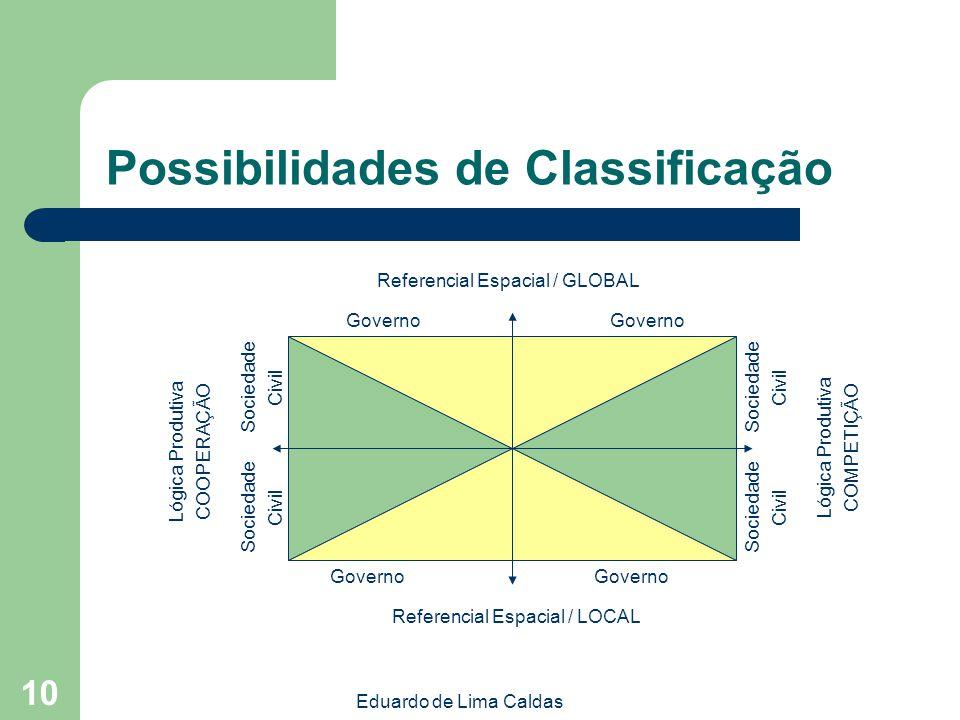 Possibilidades de Classificação