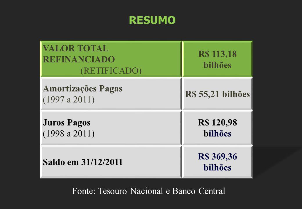 Fonte: Tesouro Nacional e Banco Central