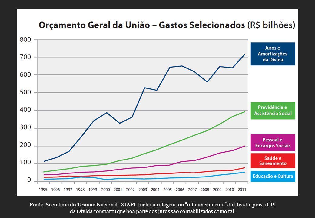 Fonte: Secretaria do Tesouro Nacional - SIAFI