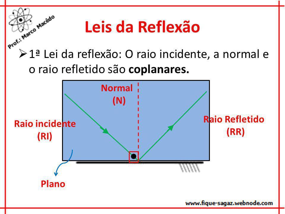 Leis da Reflexão 1ª Lei da reflexão: O raio incidente, a normal e o raio refletido são coplanares. Normal.