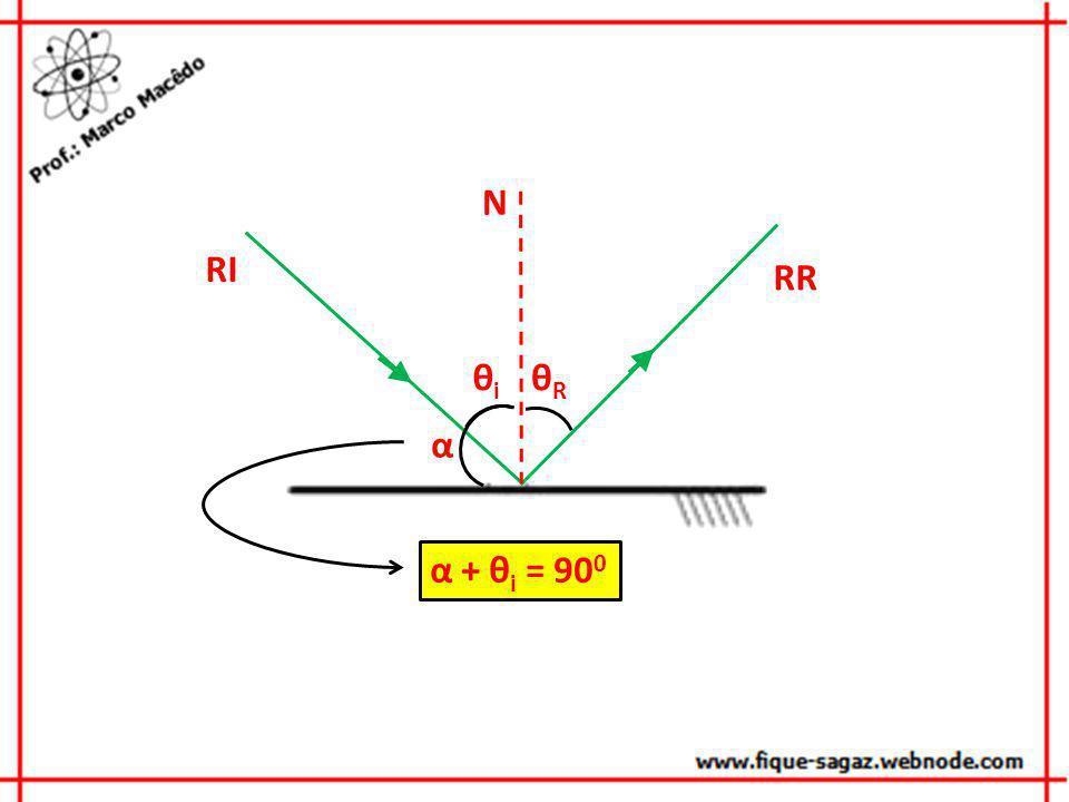 N RI RR θi θR α α + θi = 900