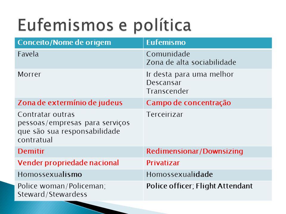 Eufemismos e política Conceito/Nome de origem Eufemismo Favela