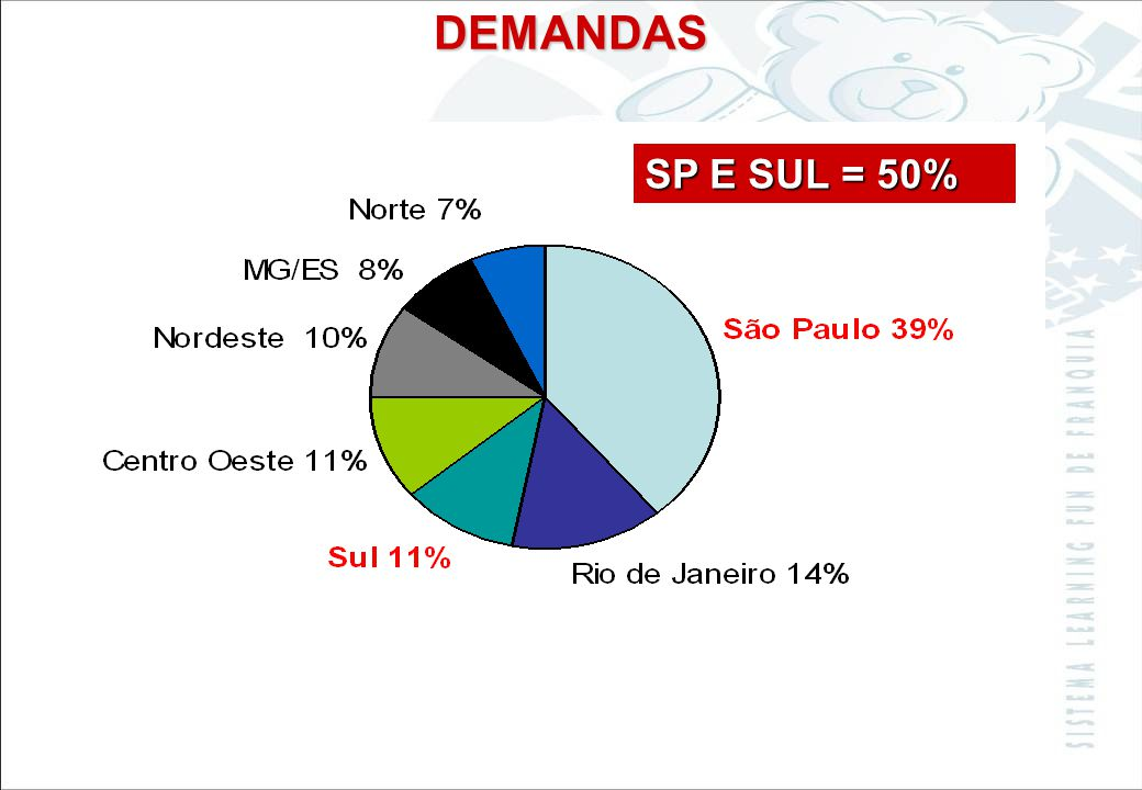 DEMANDAS SP E SUL = 50%