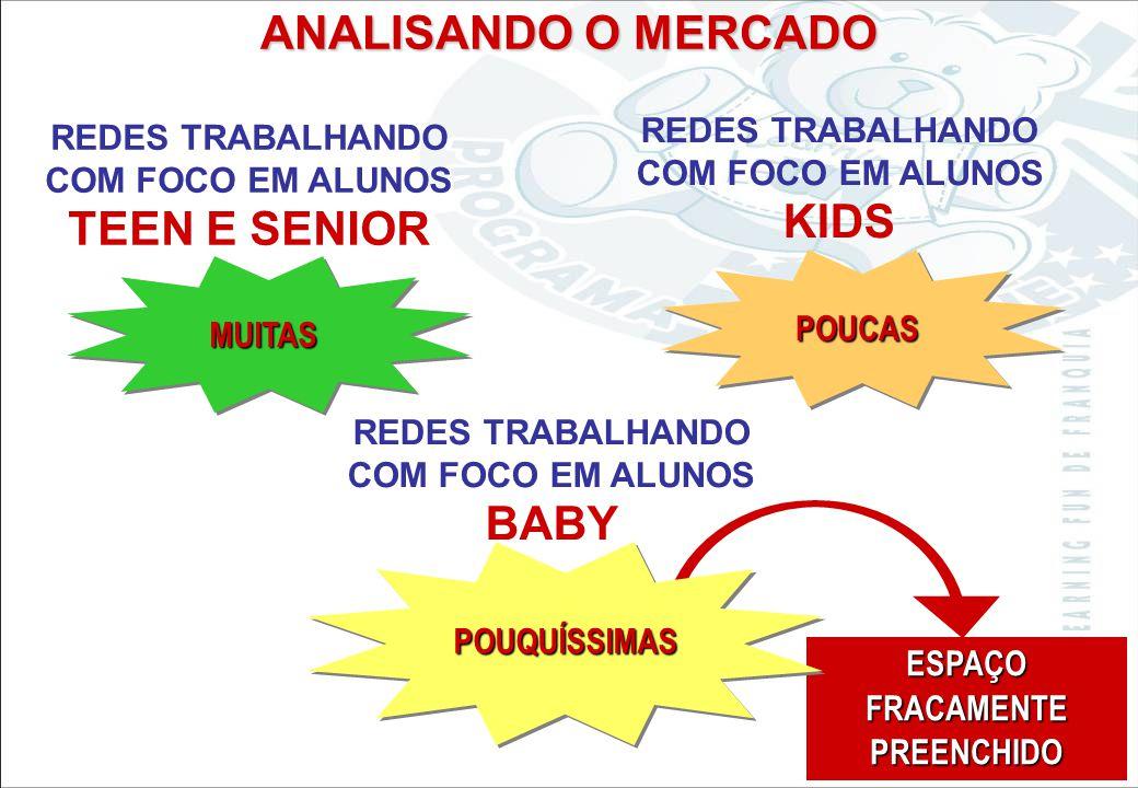 ANALISANDO O MERCADO REDES TRABALHANDO COM FOCO EM ALUNOS KIDS