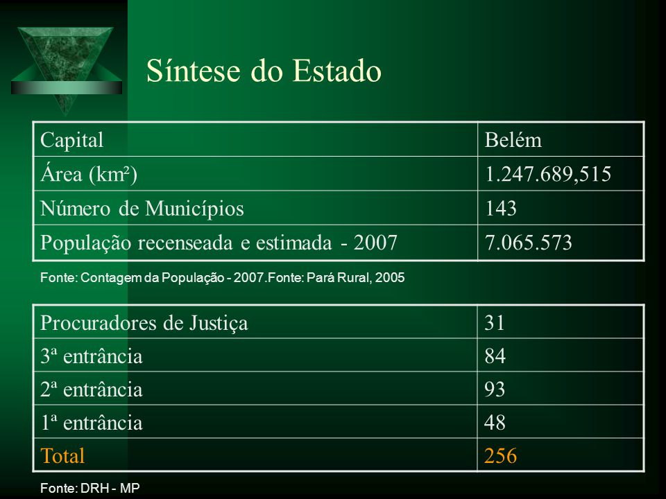 Síntese do Estado Capital Belém Área (km²) 1.247.689,515
