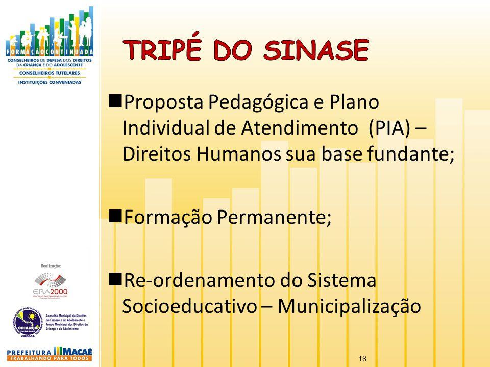 TRIPÉ DO SINASE Proposta Pedagógica e Plano Individual de Atendimento (PIA) – Direitos Humanos sua base fundante;