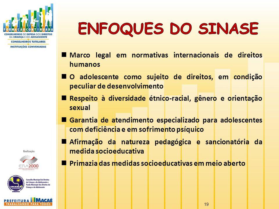 Enfoques do SINASE Marco legal em normativas internacionais de direitos humanos.