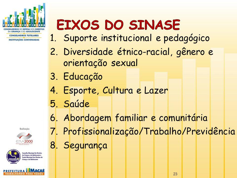 Eixos do SINASE Suporte institucional e pedagógico