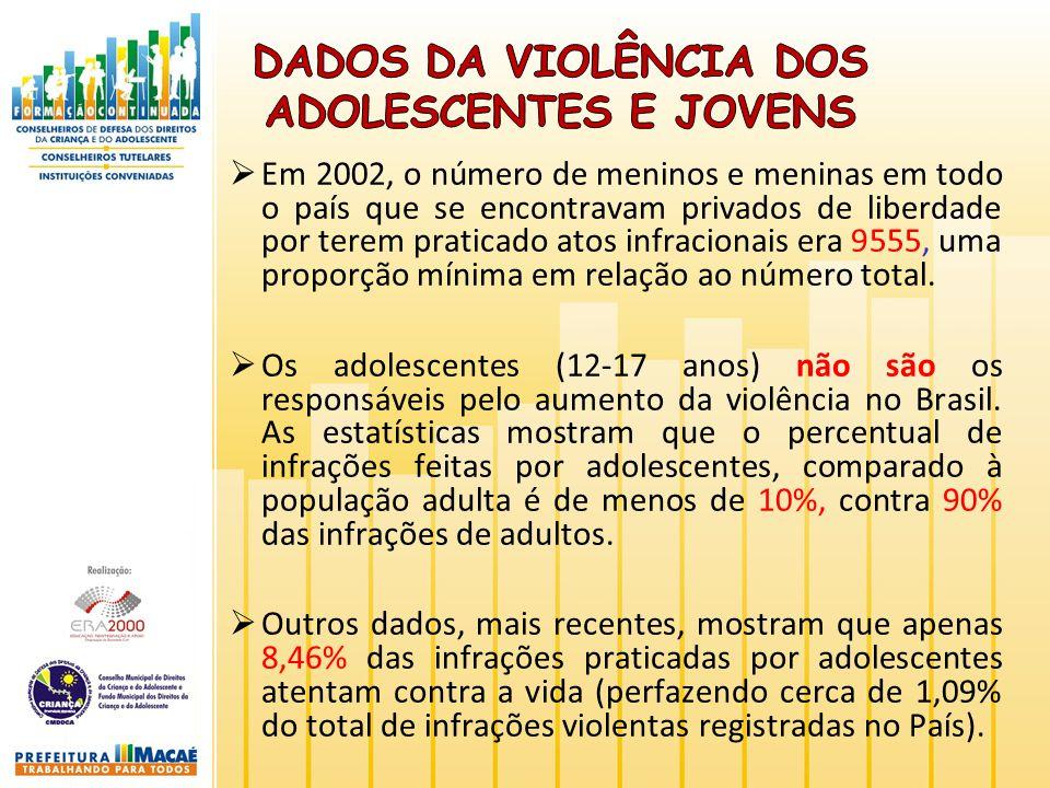 Dados da violência dos adolescentes e jovens