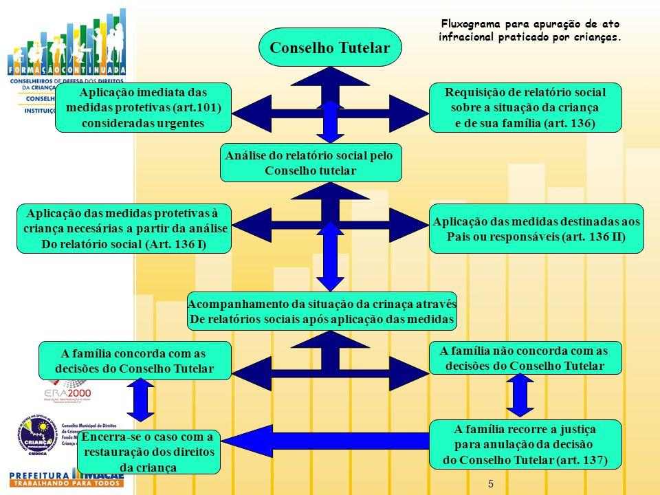Conselho Tutelar Aplicação imediata das medidas protetivas (art.101)