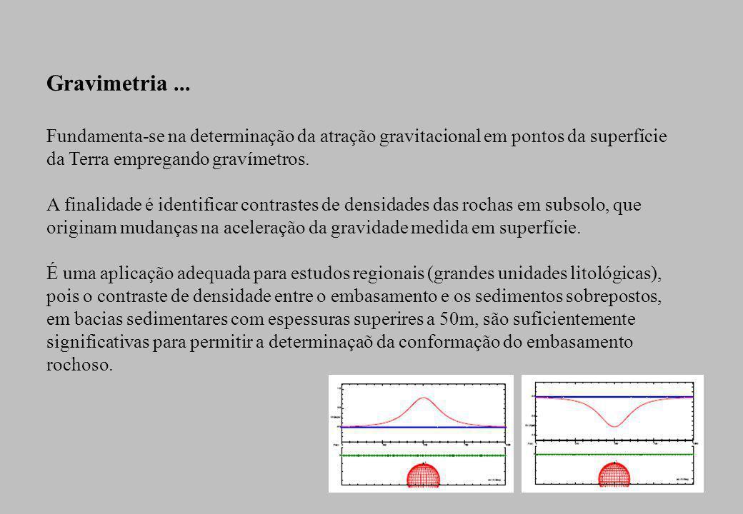 Prospecção Geofísica: