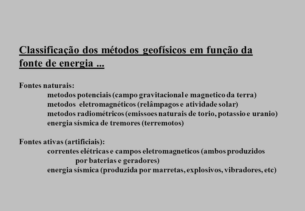 Aplicações comuns dos métodos geofísicos para investigação geológico-geotécnica