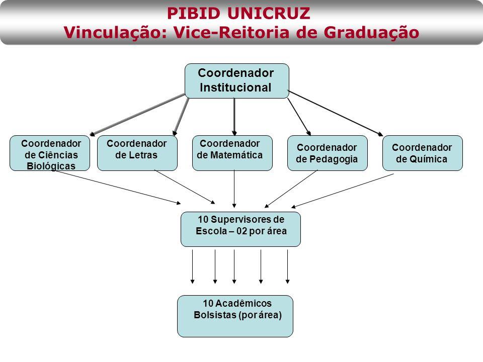 PIBID UNICRUZ Vinculação: Vice-Reitoria de Graduação
