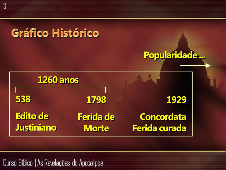 Gráfico Histórico Popularidade ... 1260 anos 538 Edito de Justiniano
