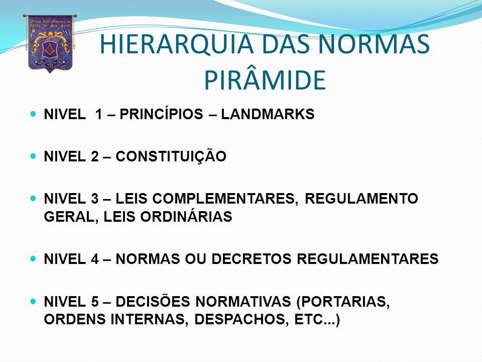 HIERARQUIA DAS NORMAS PIRÂMIDE