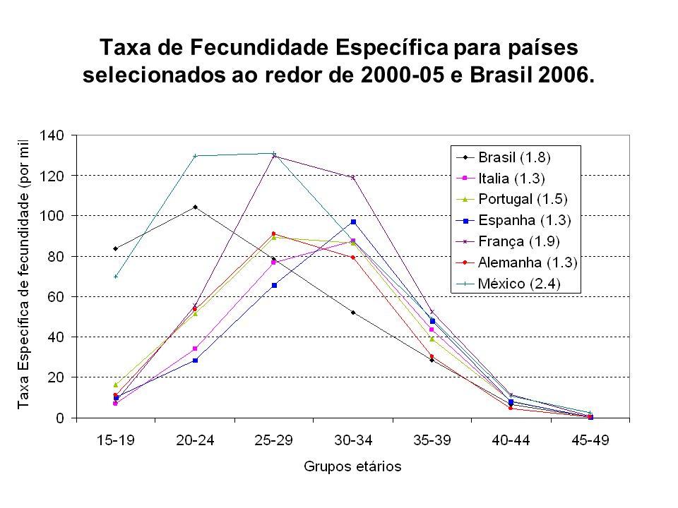 Taxa de Fecundidade Específica para países selecionados ao redor de 2000-05 e Brasil 2006.