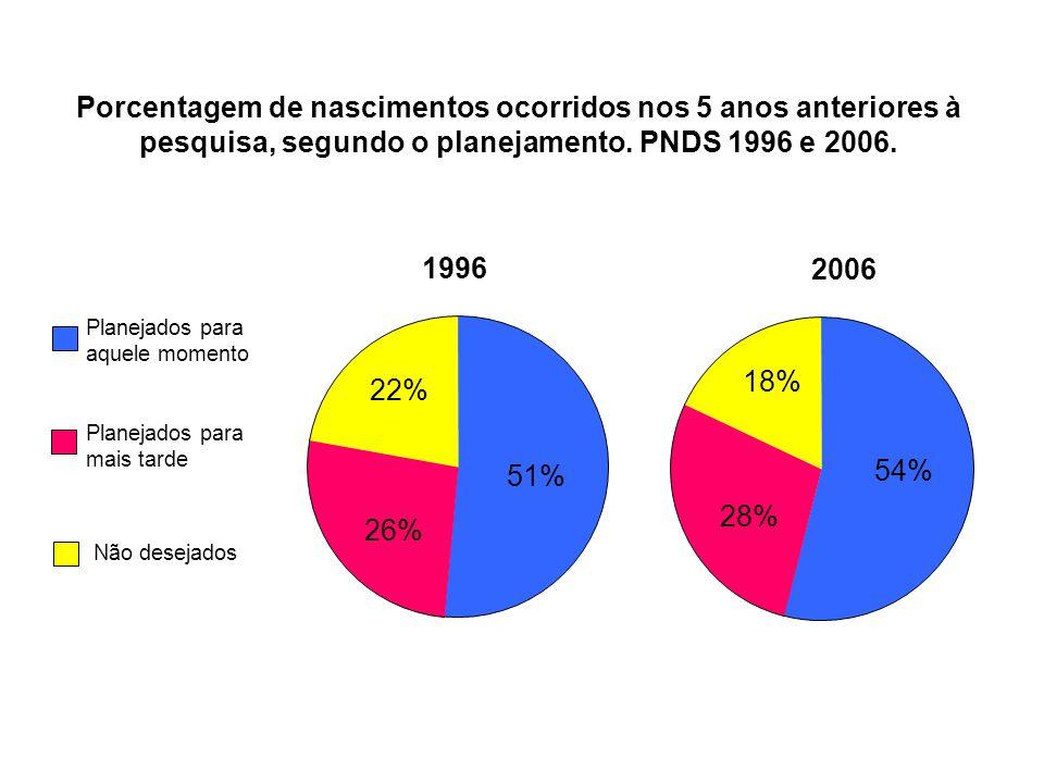 Porcentagem de nascimentos ocorridos nos 5 anos anteriores à pesquisa, segundo o planejamento. PNDS 1996 e 2006.