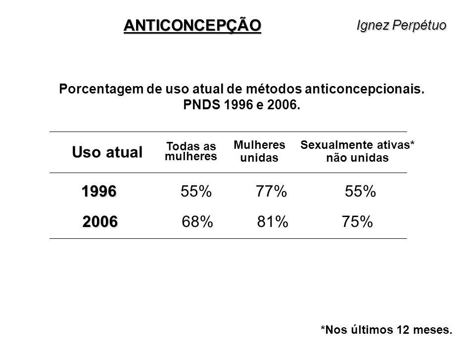 ANTICONCEPÇÃO Uso atual 1996 55% 77% 55% 2006 68% 81% 75%