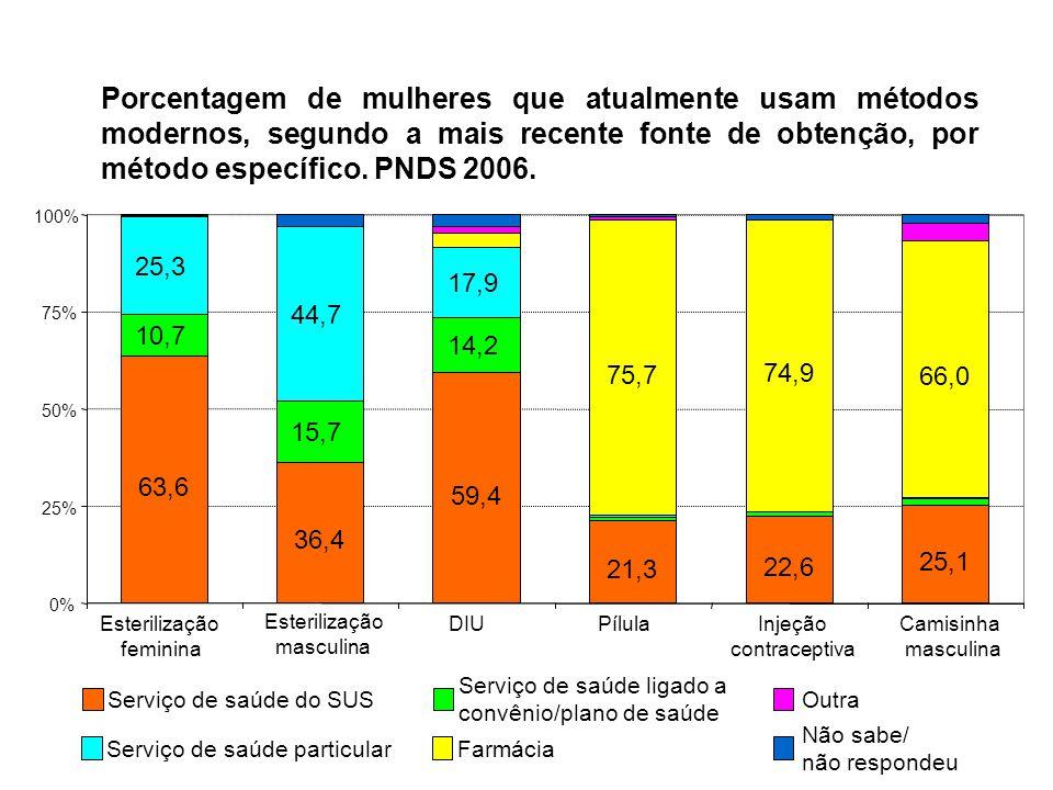 Porcentagem de mulheres que atualmente usam métodos modernos, segundo a mais recente fonte de obtenção, por método específico. PNDS 2006.