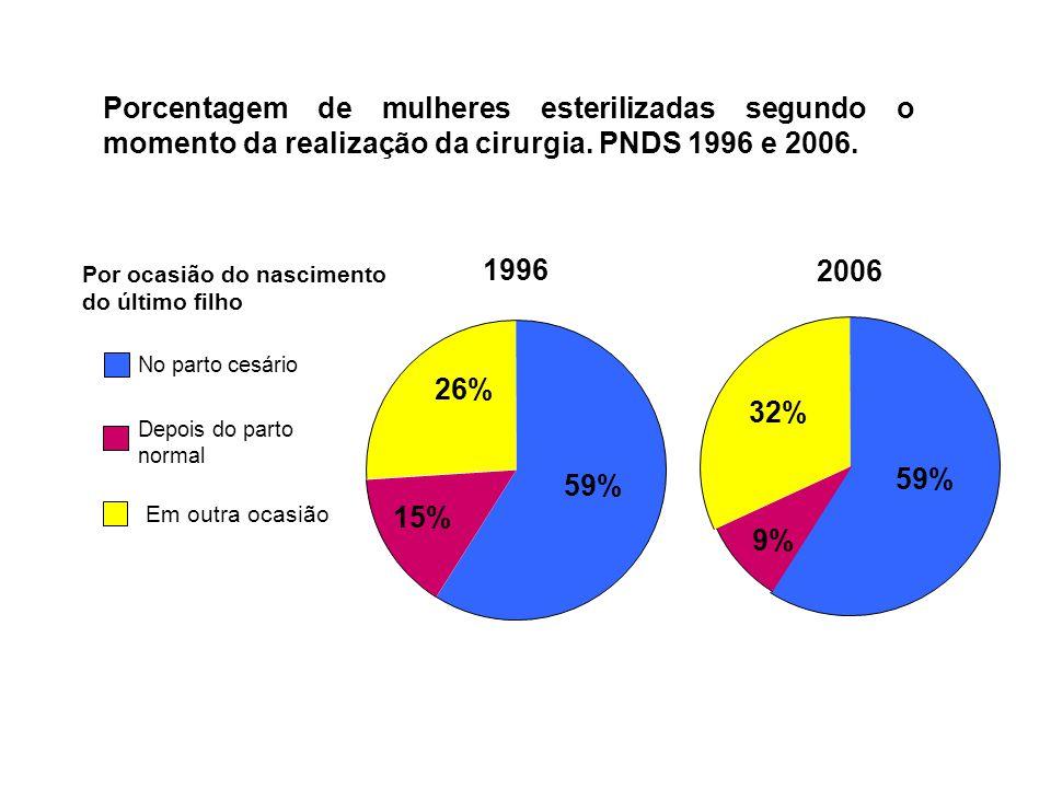 Porcentagem de mulheres esterilizadas segundo o momento da realização da cirurgia. PNDS 1996 e 2006.