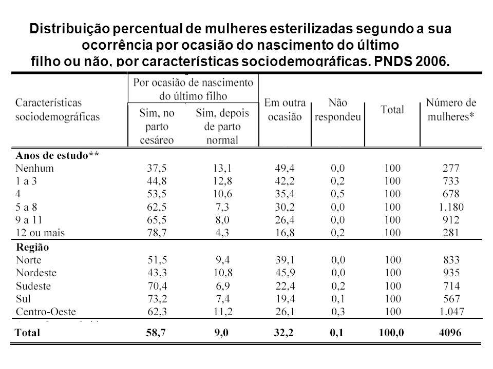 Distribuição percentual de mulheres esterilizadas segundo a sua ocorrência por ocasião do nascimento do último filho ou não, por características sociodemográficas.