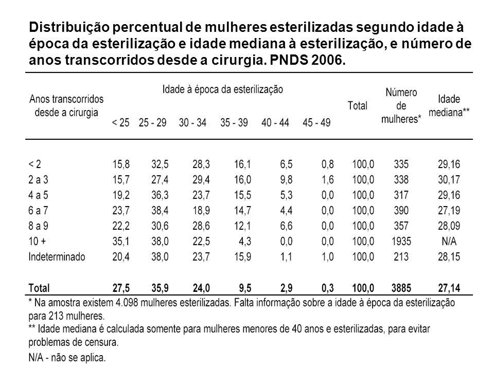 Distribuição percentual de mulheres esterilizadas segundo idade à época da esterilização e idade mediana à esterilização, e número de anos transcorridos desde a cirurgia.