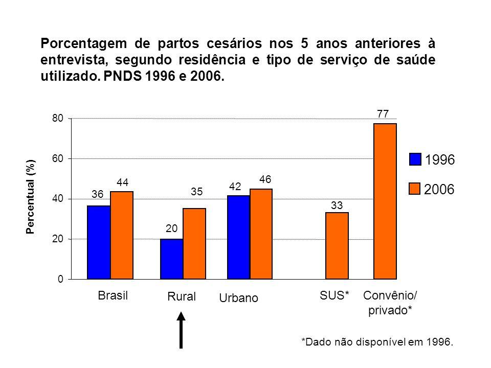 Porcentagem de partos cesários nos 5 anos anteriores à entrevista, segundo residência e tipo de serviço de saúde utilizado. PNDS 1996 e 2006.