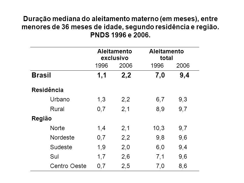Duração mediana do aleitamento materno (em meses), entre menores de 36 meses de idade, segundo residência e região. PNDS 1996 e 2006.