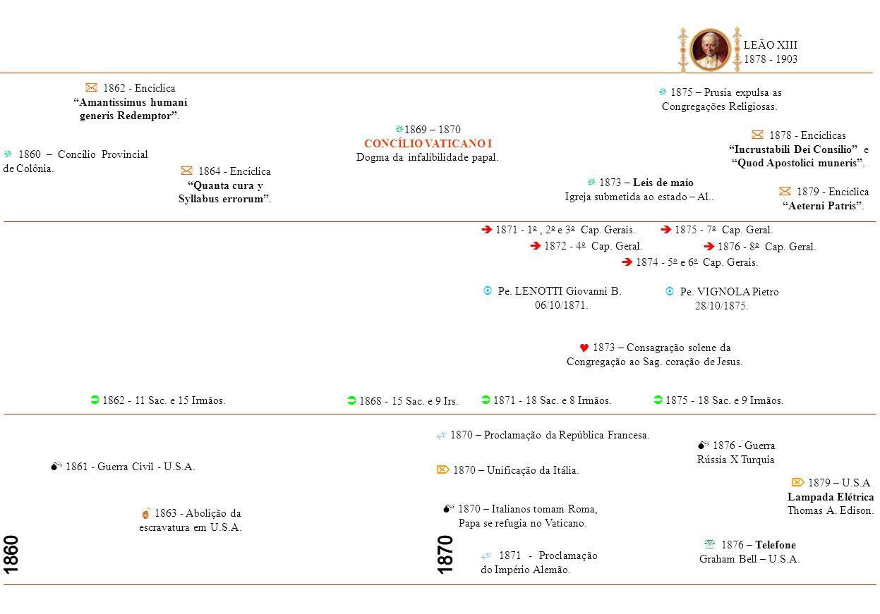 1860 1870 LEÃO XIII 1878 - 1903  1862 - Encíclica
